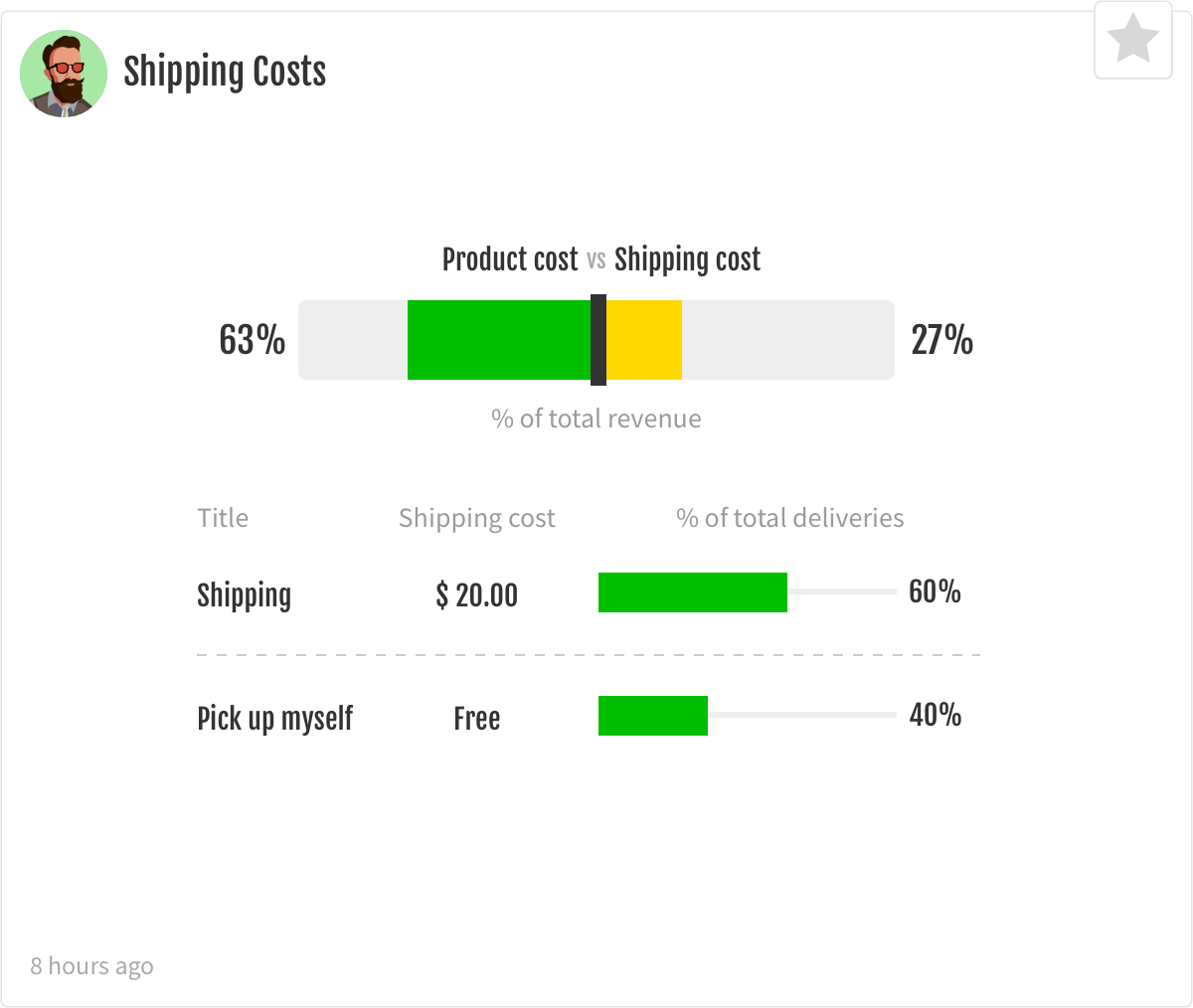 Shipping costs segments